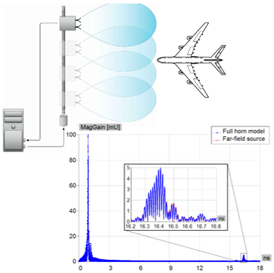 Radar Cross Section (RCS) Simulations and Scattering Analysis | WIPL-D