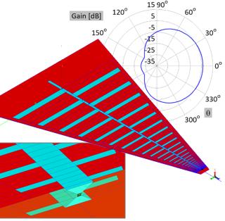 Antenna Design - Examples of Antenna Design, Analysis and Simulation