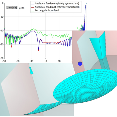 Reflector Antennas - Examples of Design, Simulation and Analysis